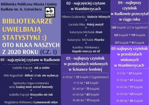 BPMiG Radkow statystyki 2020 internet1
